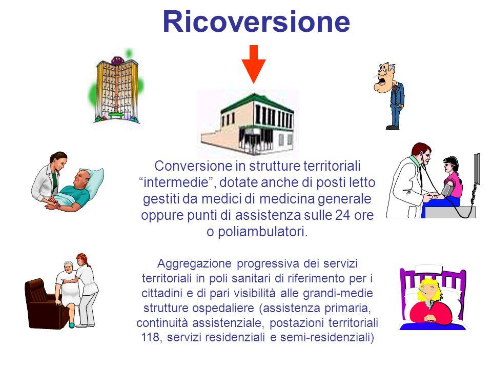 Ricoversione Ospedale MMG DISTRETTO RSA/CDR ADI