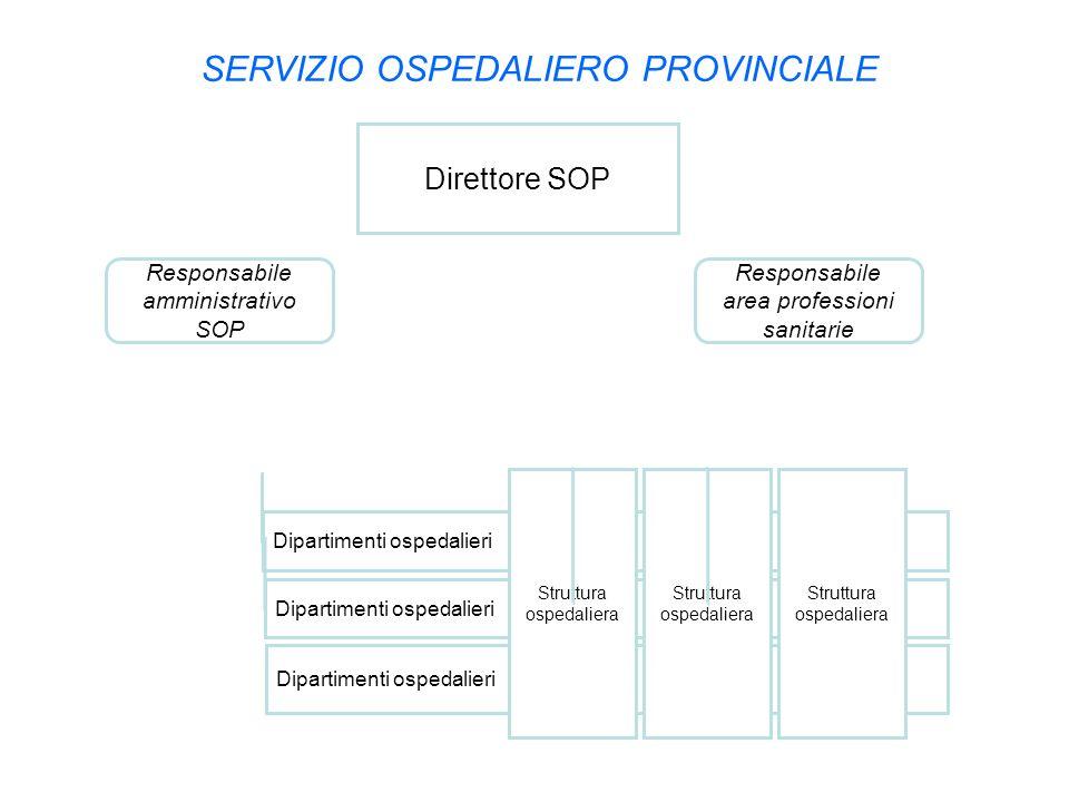SERVIZIO OSPEDALIERO PROVINCIALE