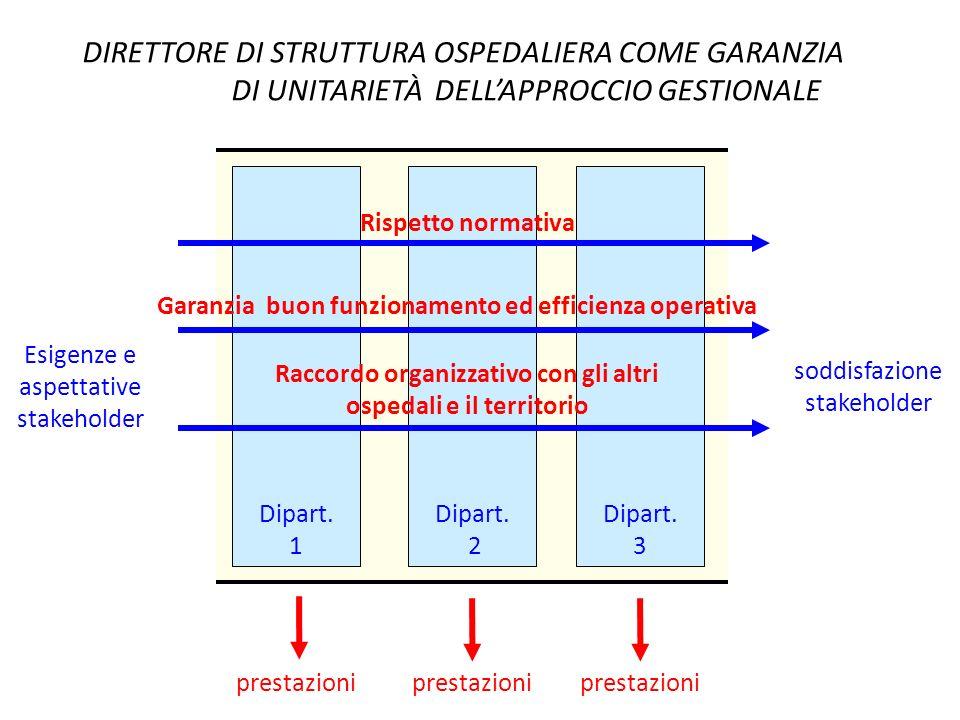 Garanzia buon funzionamento ed efficienza operativa
