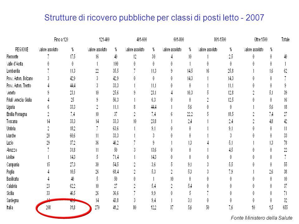 Strutture di ricovero pubbliche per classi di posti letto - 2007