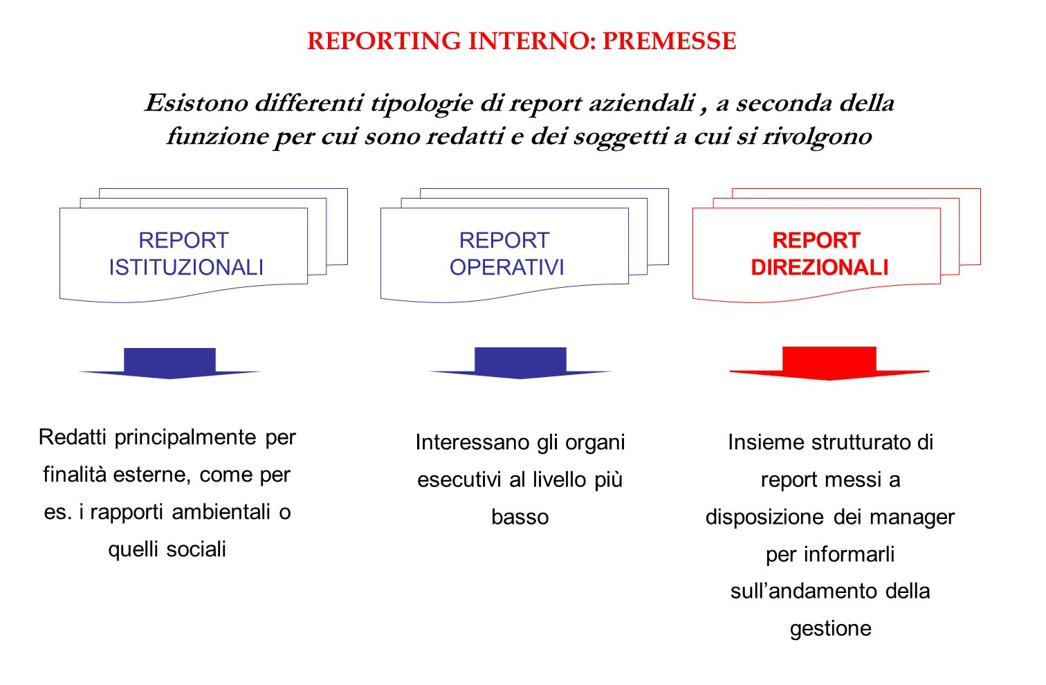 REPORTING INTERNO: PREMESSE