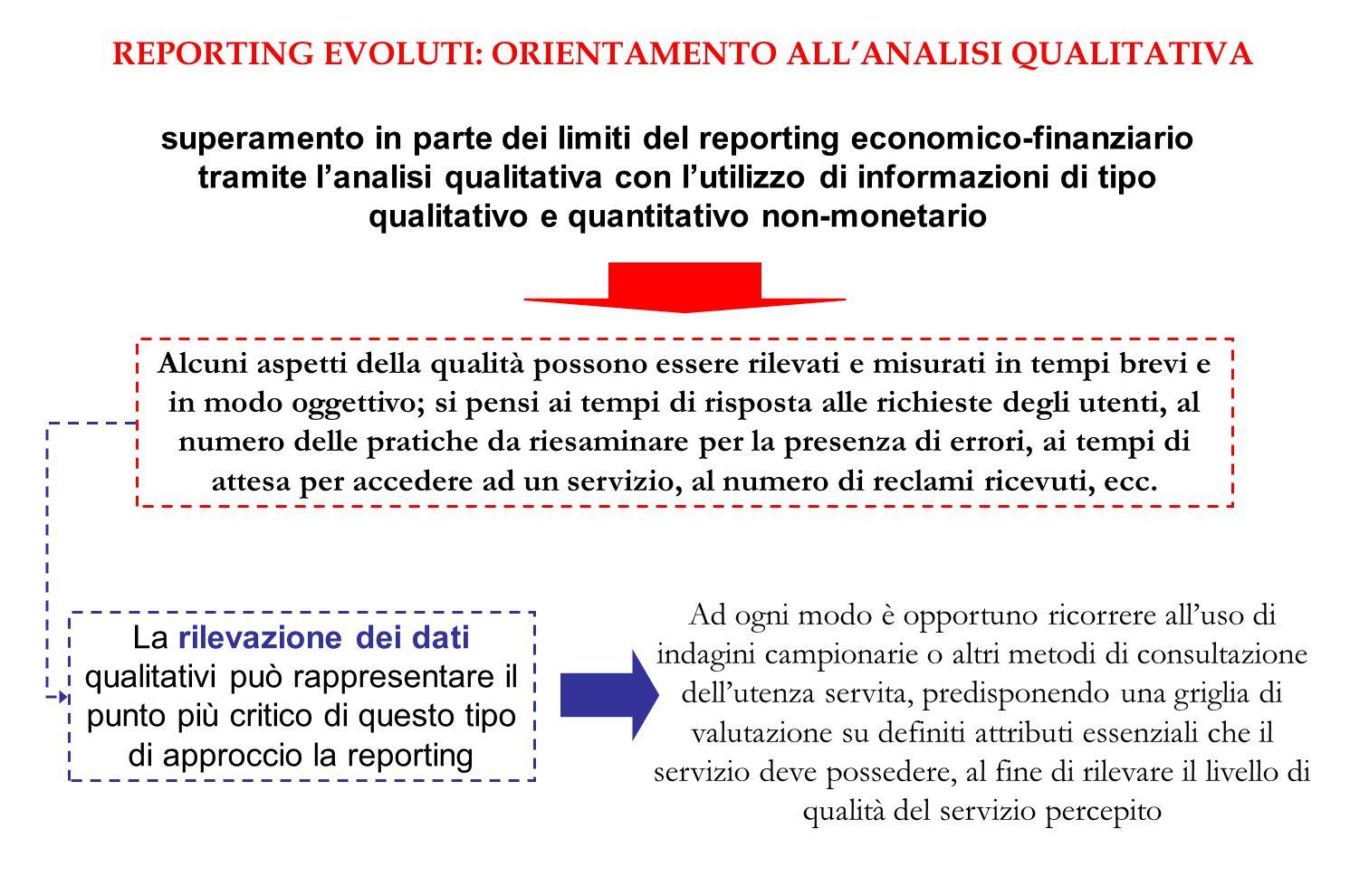 REPORTING EVOLUTI: ORIENTAMENTO ALL'ANALISI QUALITATIVA