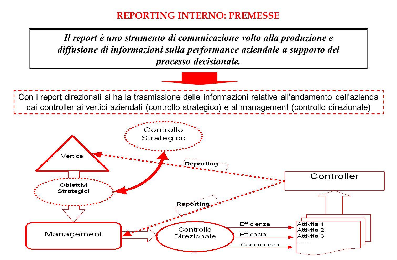 Il report è uno strumento di comunicazione volto alla produzione e
