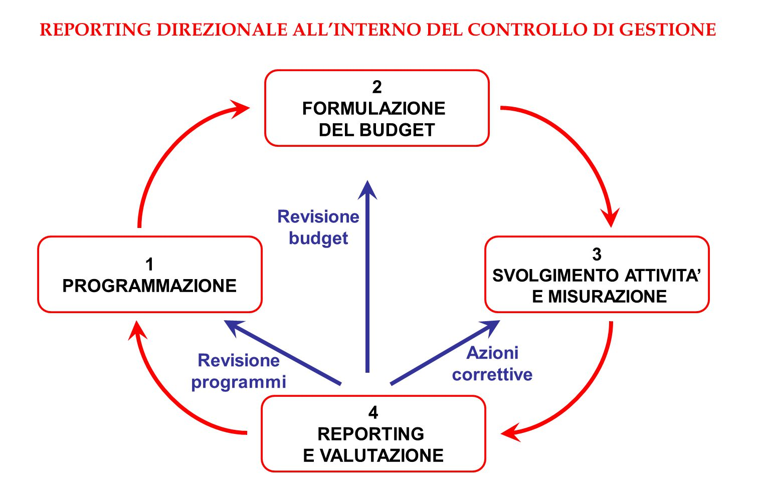 REPORTING DIREZIONALE ALL'INTERNO DEL CONTROLLO DI GESTIONE
