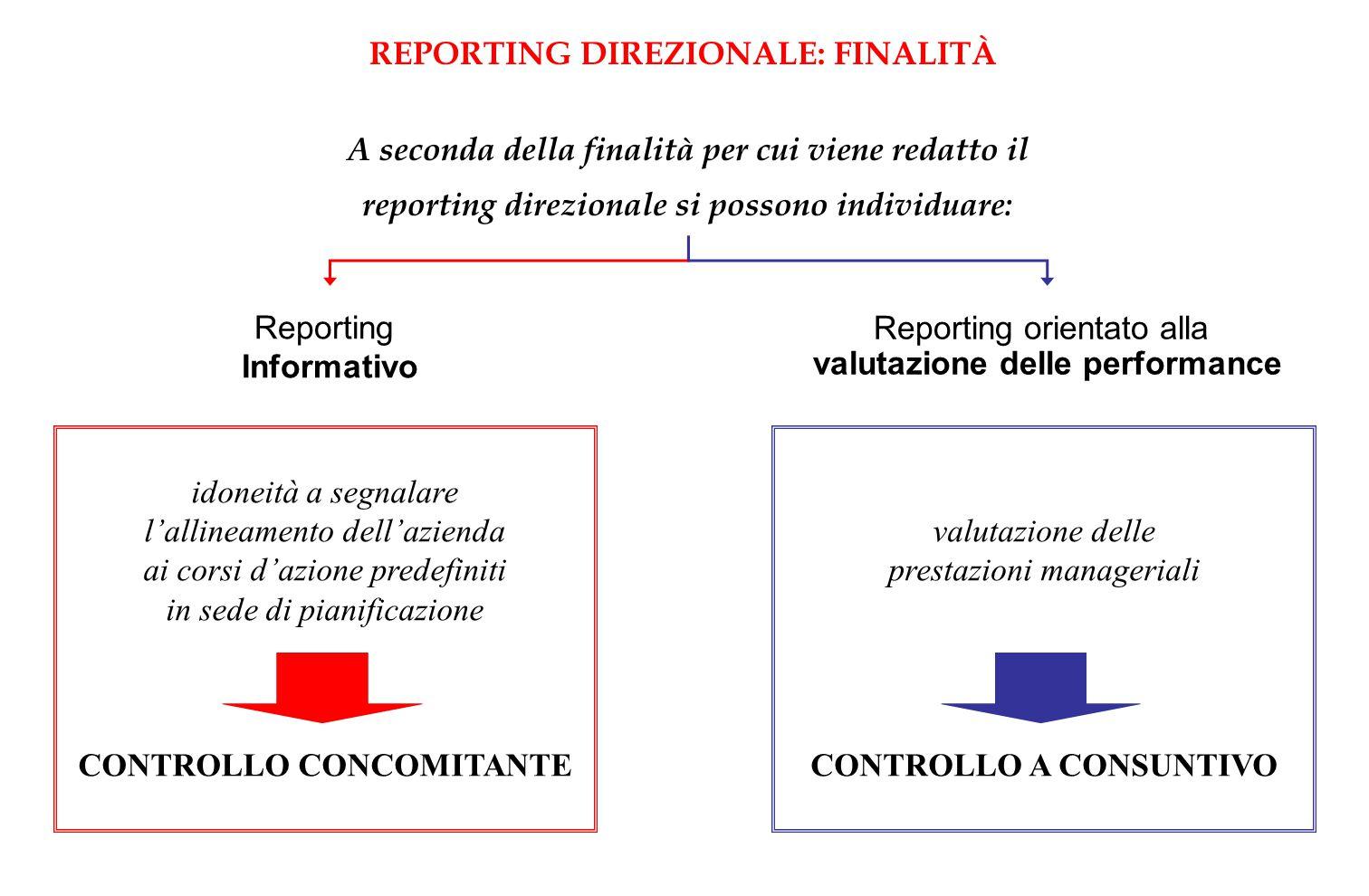 REPORTING DIREZIONALE: FINALITÀ valutazione delle performance