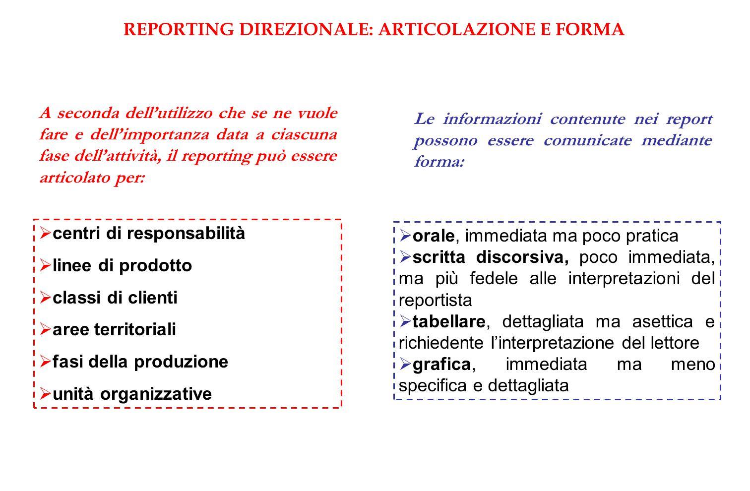 REPORTING DIREZIONALE: ARTICOLAZIONE E FORMA