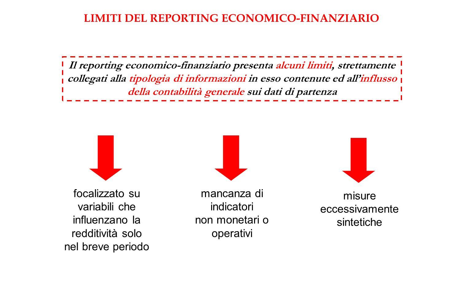 LIMITI DEL REPORTING ECONOMICO-FINANZIARIO