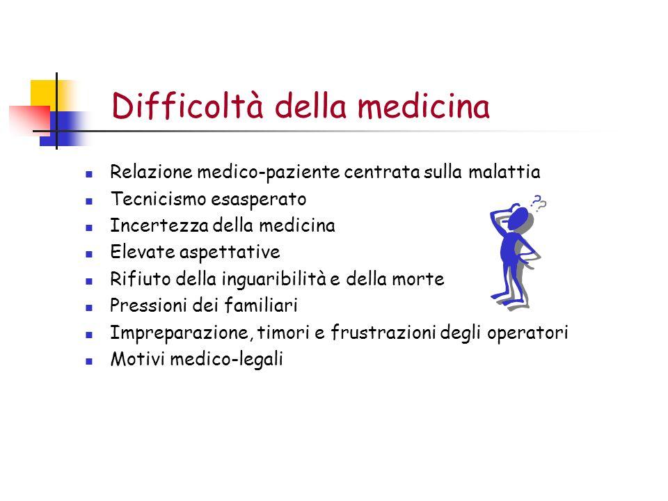 Difficoltà della medicina