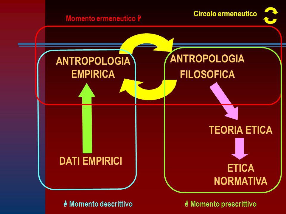 ANTROPOLOGIA EMPIRICA