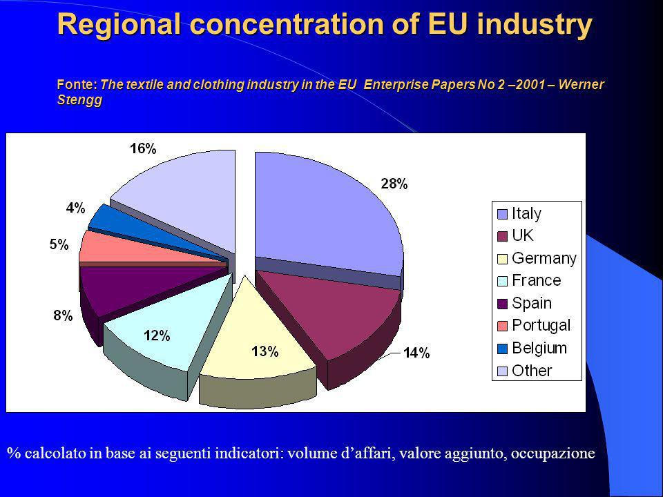 Regional concentration of EU industry Fonte: The textile and clothing industry in the EU Enterprise Papers No 2 –2001 – Werner Stengg