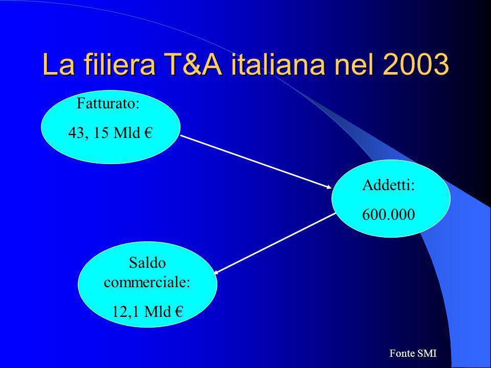 La filiera T&A italiana nel 2003