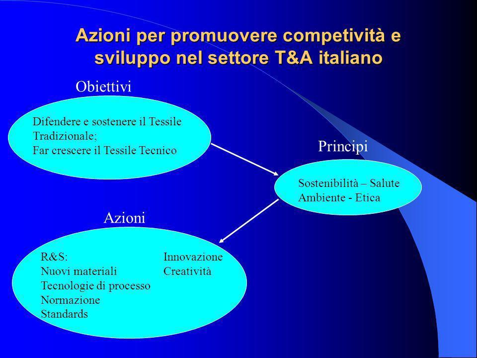 Azioni per promuovere competività e sviluppo nel settore T&A italiano