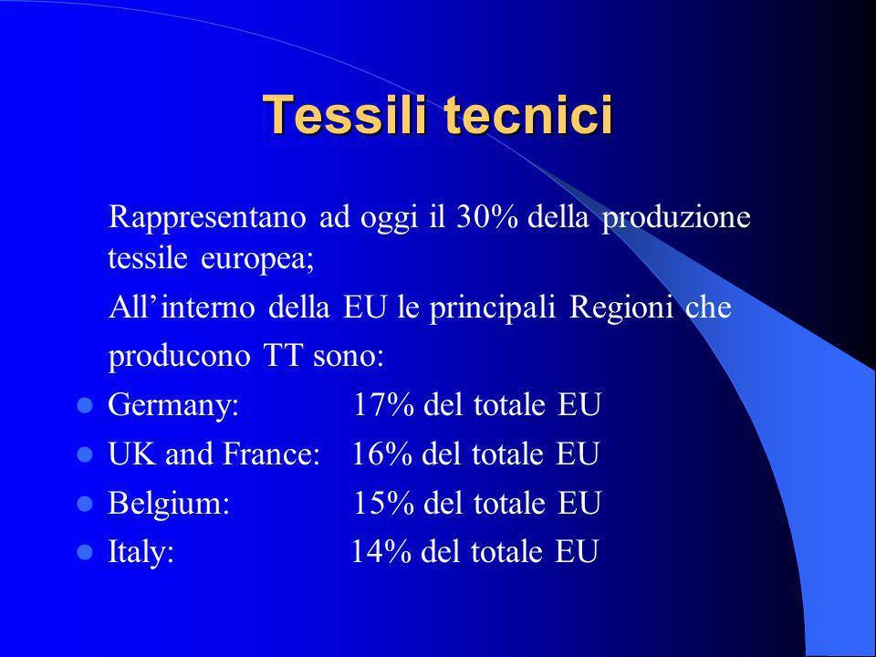 Tessili tecnici Rappresentano ad oggi il 30% della produzione tessile europea; All'interno della EU le principali Regioni che.