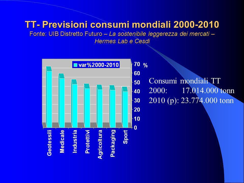 TT- Previsioni consumi mondiali 2000-2010 Fonte: UIB Distretto Futuro – La sostenibile leggerezza dei mercati – Hermes Lab e Cesdi