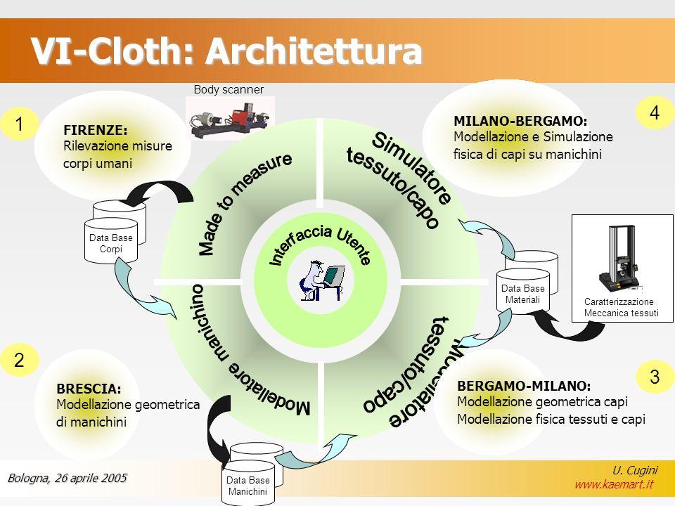 VI-Cloth: Architettura