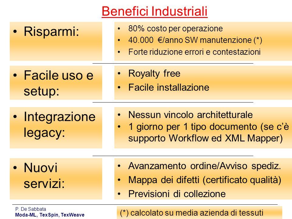 Benefici Industriali Risparmi: Facile uso e setup: