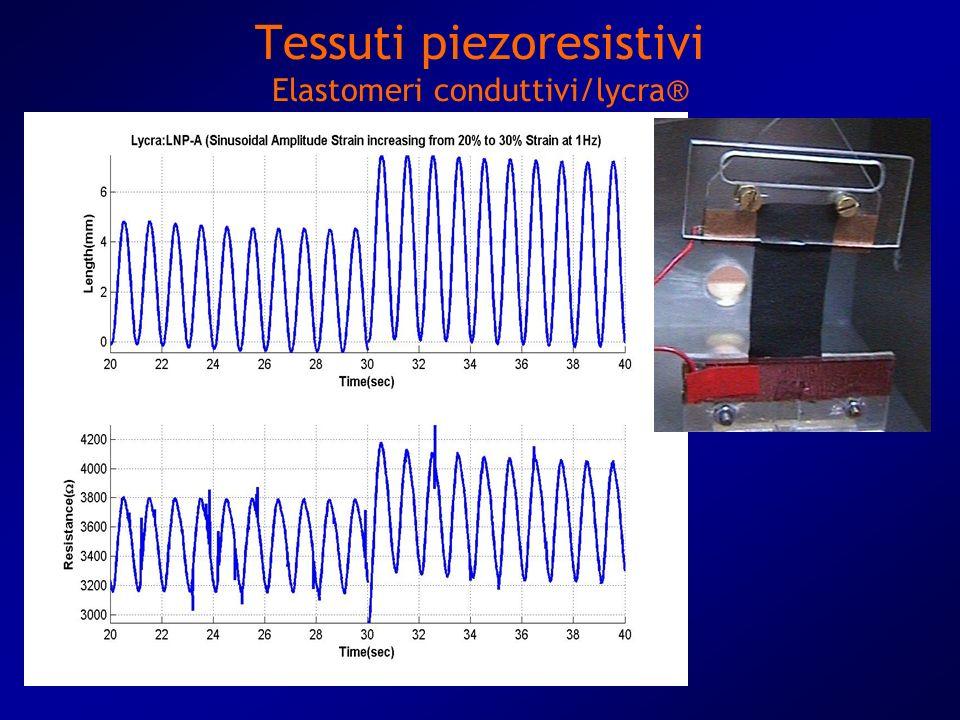 Tessuti piezoresistivi Elastomeri conduttivi/lycra®