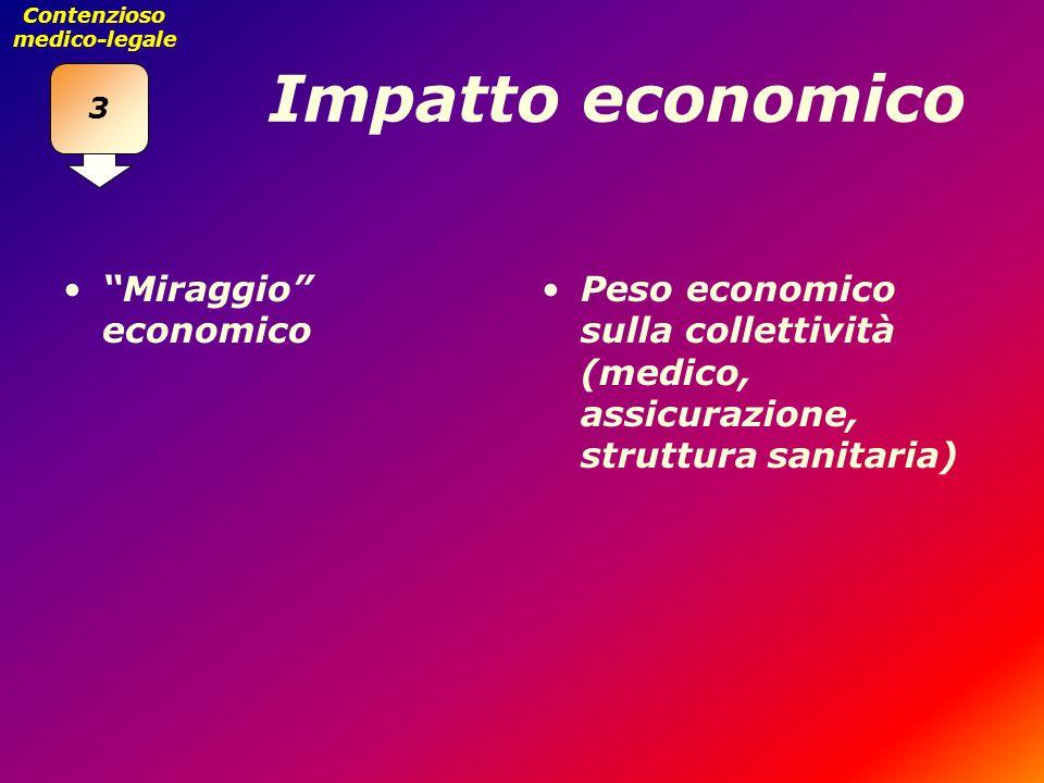 Impatto economico Miraggio economico