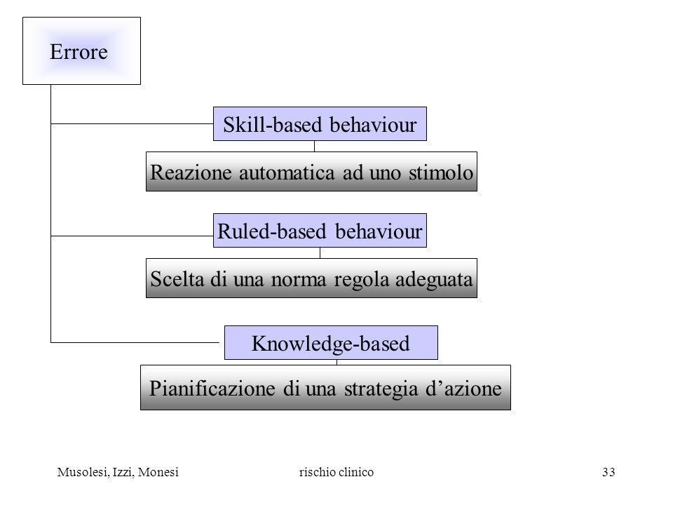 Skill-based behaviour