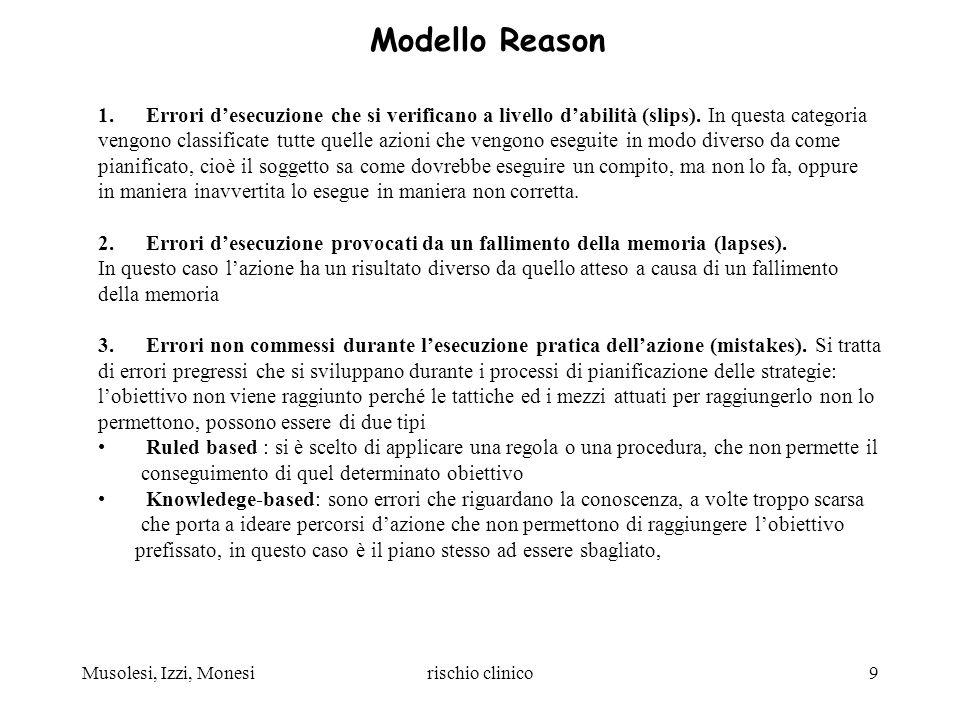 Modello Reason Errori d'esecuzione che si verificano a livello d'abilità (slips). In questa categoria.