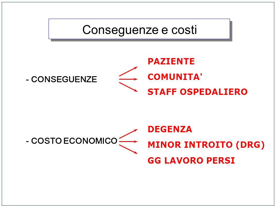Conseguenze e costi PAZIENTE COMUNITA - CONSEGUENZE STAFF OSPEDALIERO