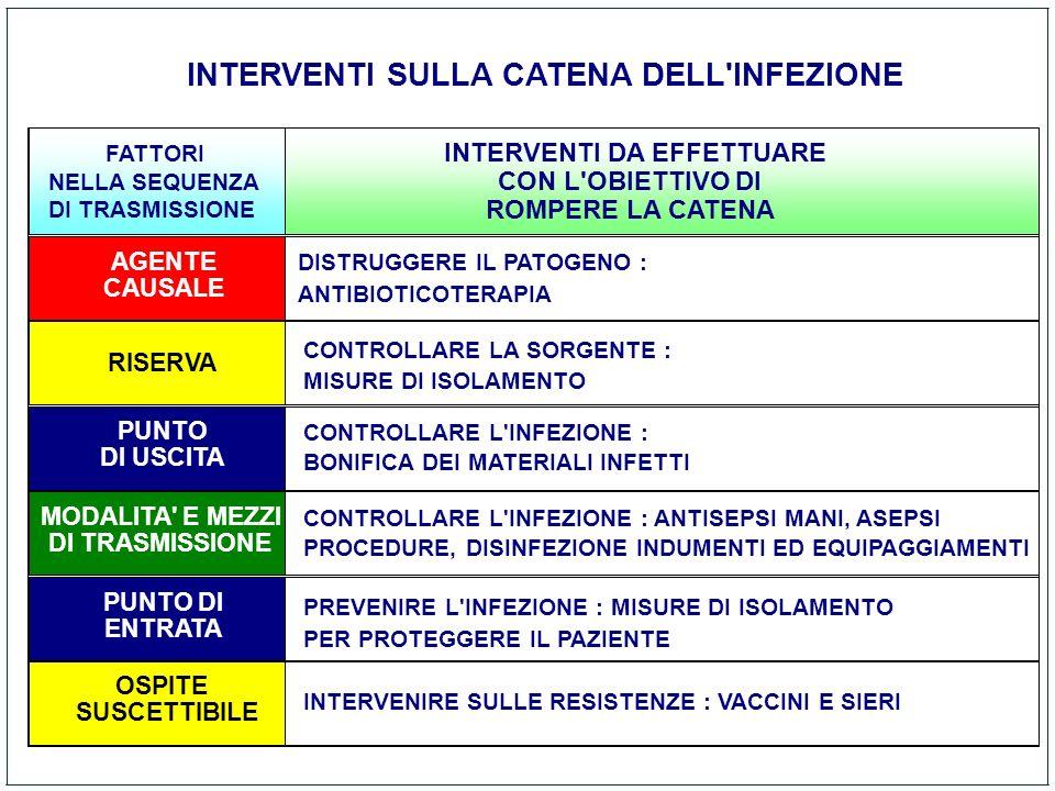 1 di 2 INTERVENTI SULLA CATENA DELL INFEZIONE INTERVENTI DA EFFETTUARE
