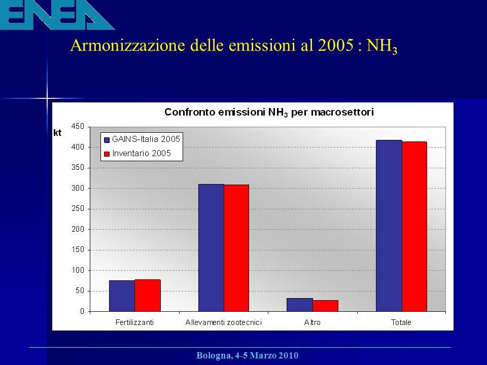Armonizzazione delle emissioni al 2005 : NH3
