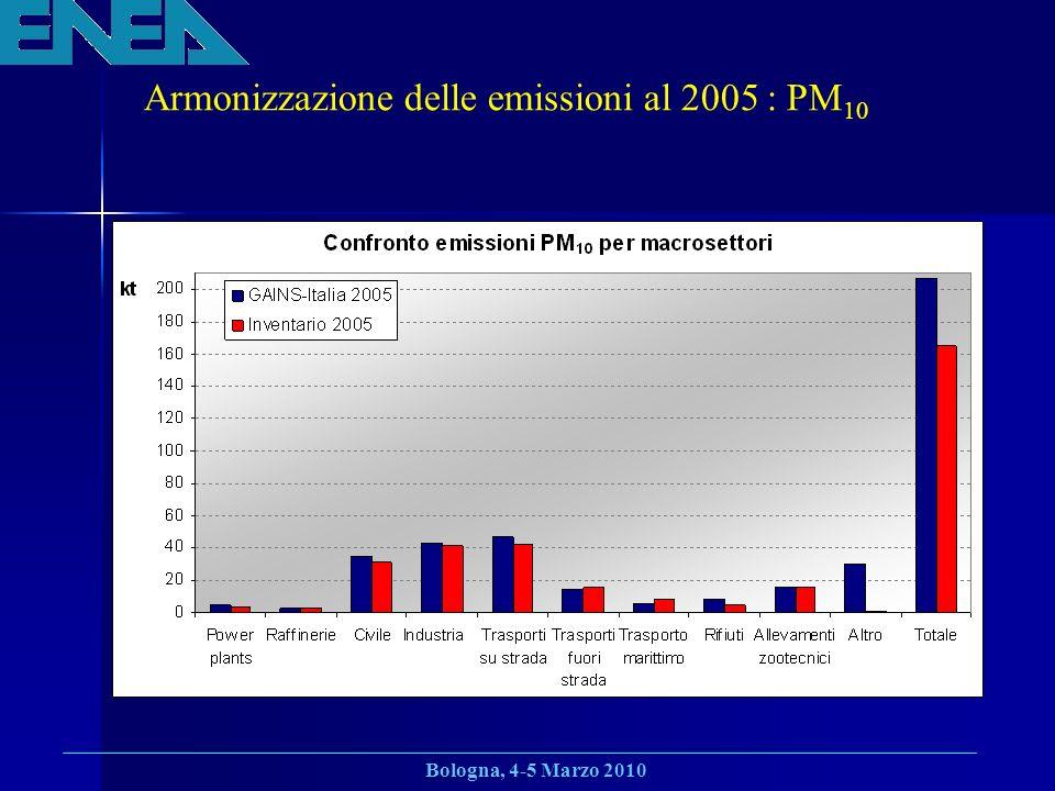 Armonizzazione delle emissioni al 2005 : PM10
