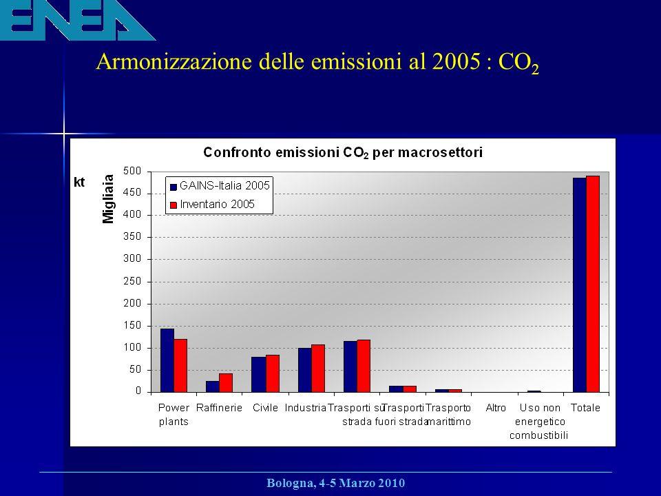 Armonizzazione delle emissioni al 2005 : CO2