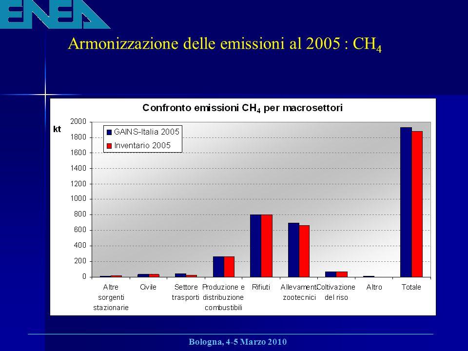 Armonizzazione delle emissioni al 2005 : CH4