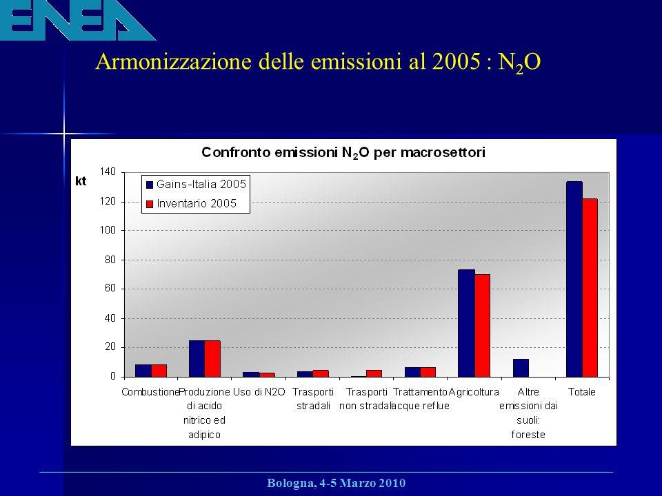 Armonizzazione delle emissioni al 2005 : N2O