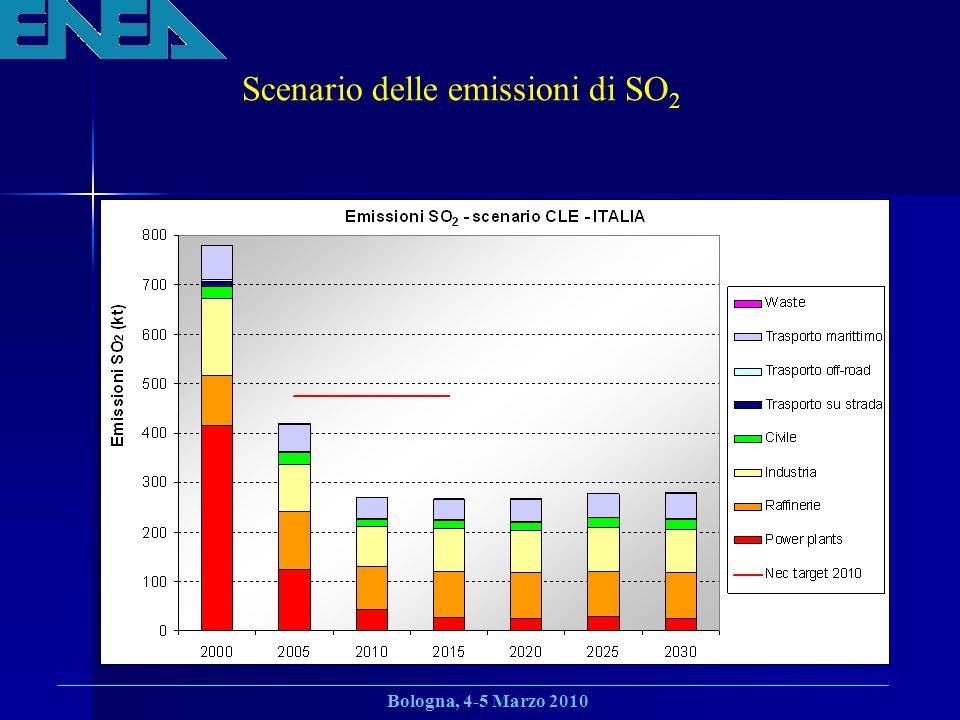 Scenario delle emissioni di SO2