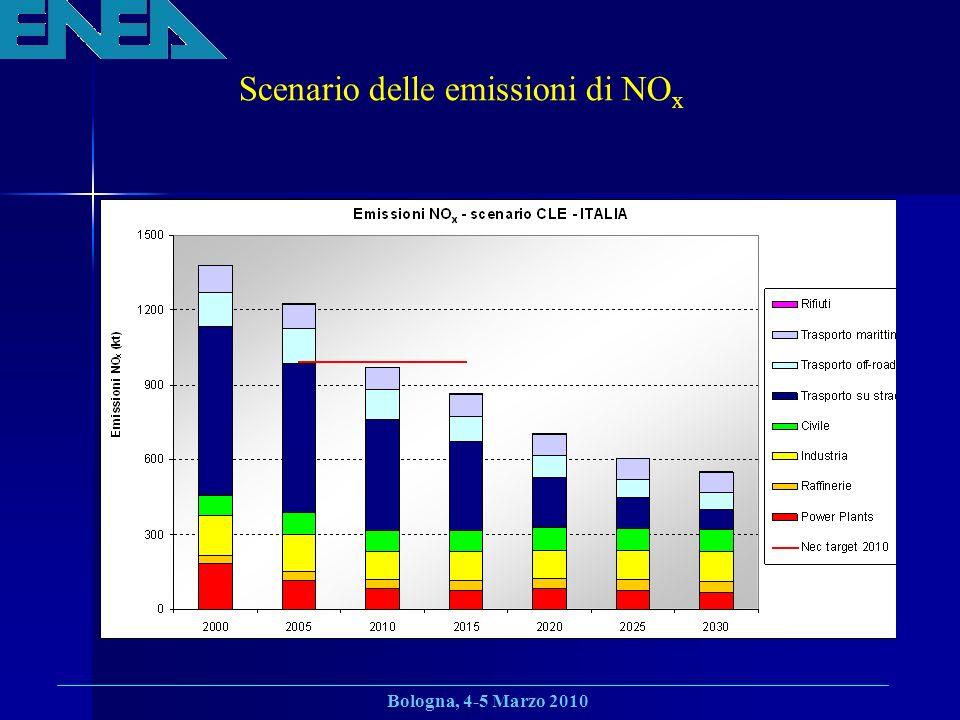 Scenario delle emissioni di NOx
