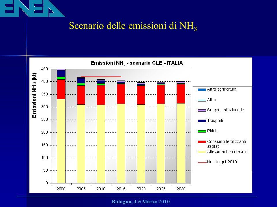 Scenario delle emissioni di NH3