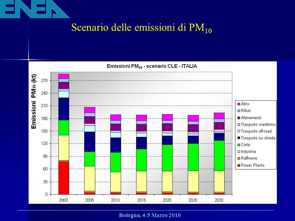 Scenario delle emissioni di PM10