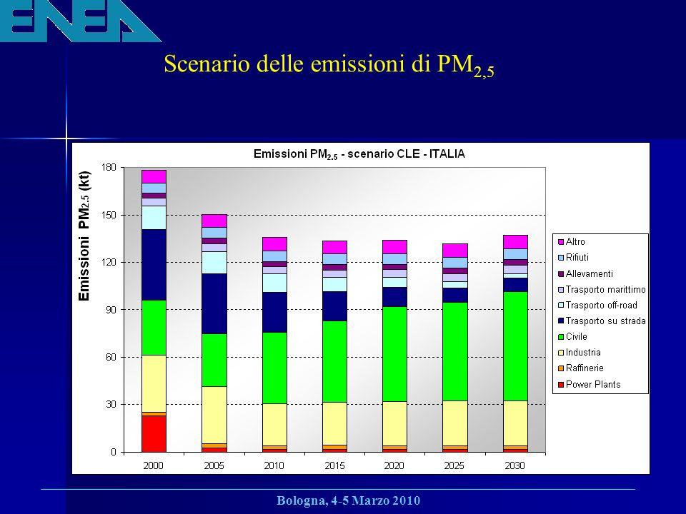 Scenario delle emissioni di PM2,5