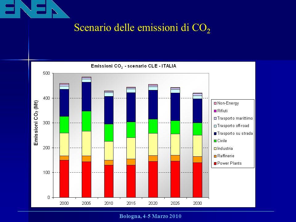 Scenario delle emissioni di CO2