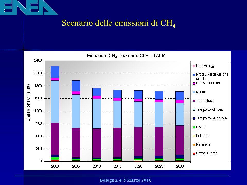 Scenario delle emissioni di CH4