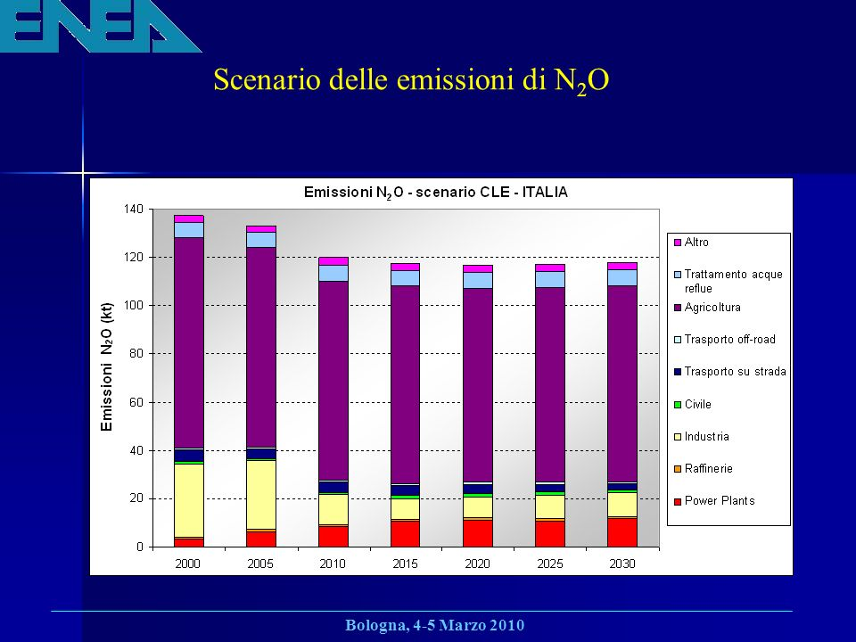 Scenario delle emissioni di N2O