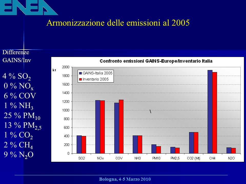 Armonizzazione delle emissioni al 2005