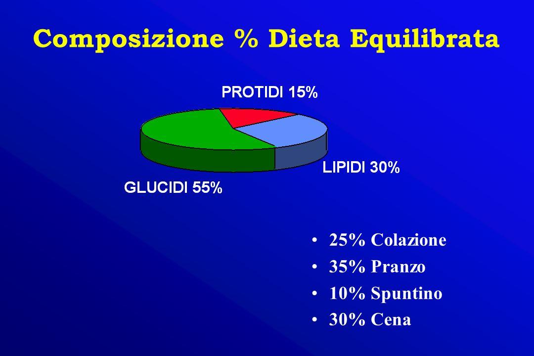 Composizione % Dieta Equilibrata