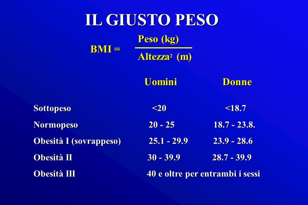 IL GIUSTO PESO Peso (kg) Altezza2 (m) BMI = Uomini Donne