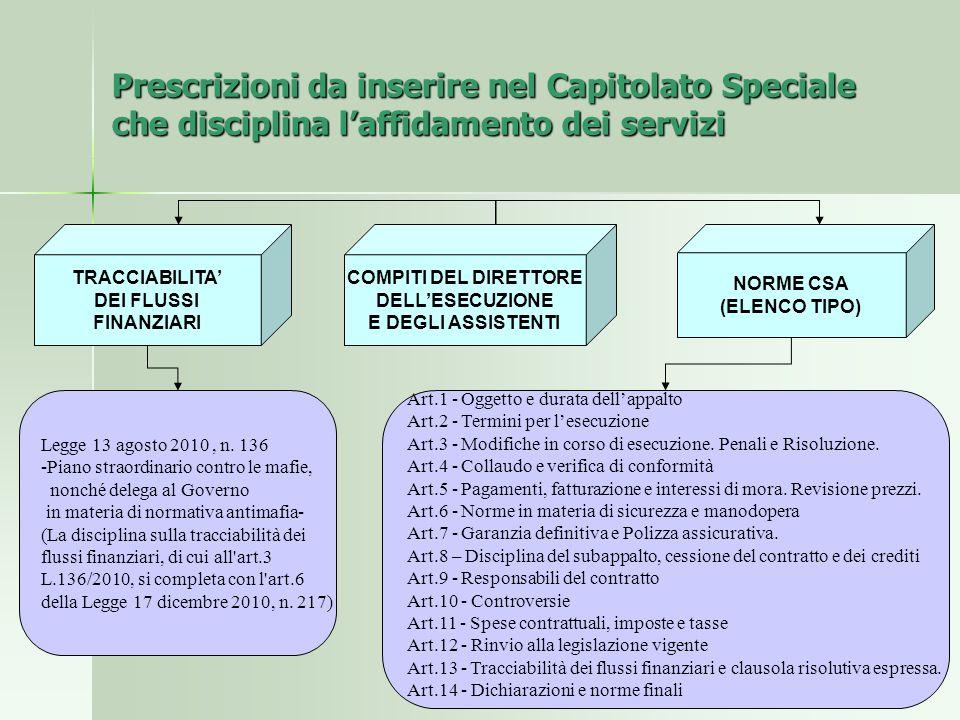 Prescrizioni da inserire nel Capitolato Speciale che disciplina l'affidamento dei servizi