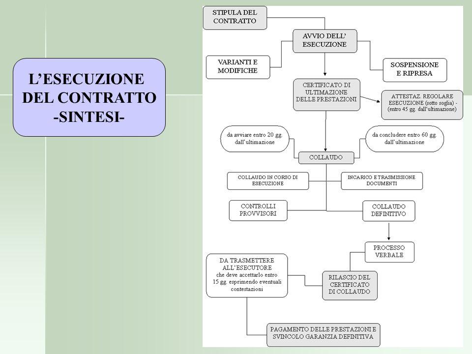 L'ESECUZIONE DEL CONTRATTO -SINTESI-