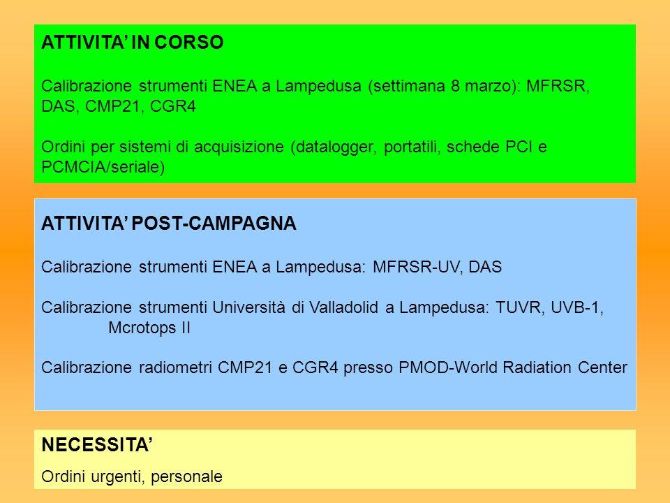 ATTIVITA' IN CORSO Calibrazione strumenti ENEA a Lampedusa (settimana 8 marzo): MFRSR, DAS, CMP21, CGR4 Ordini per sistemi di acquisizione (datalogger, portatili, schede PCI e PCMCIA/seriale)