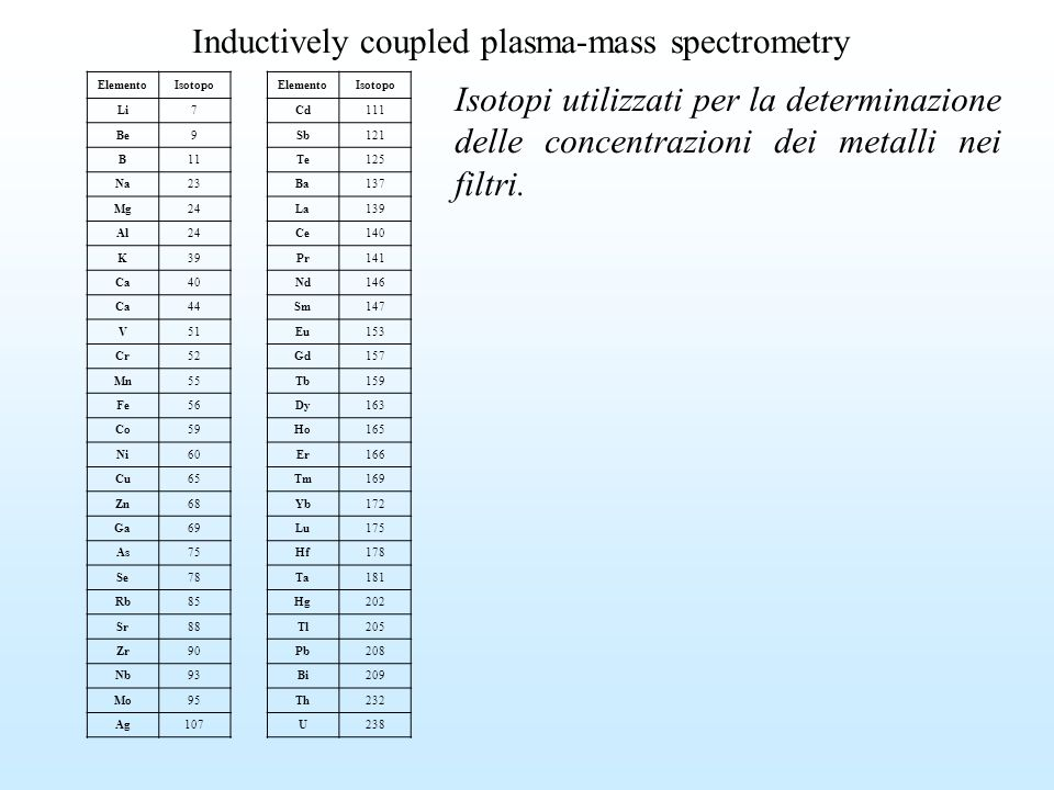 Inductively coupled plasma-mass spectrometry