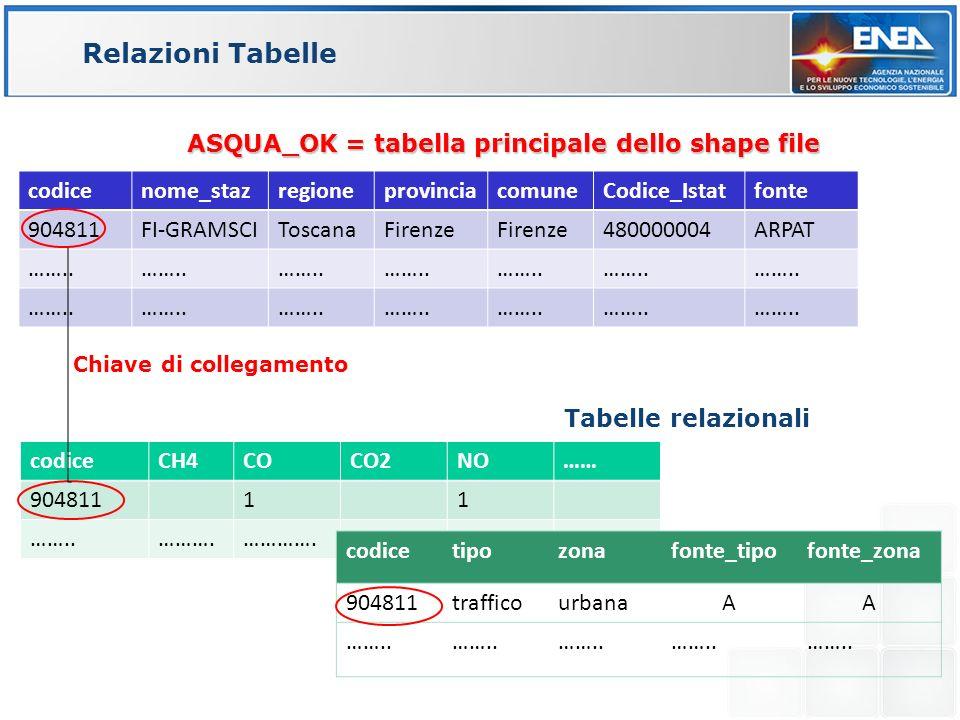 Relazioni Tabelle ASQUA_OK = tabella principale dello shape file