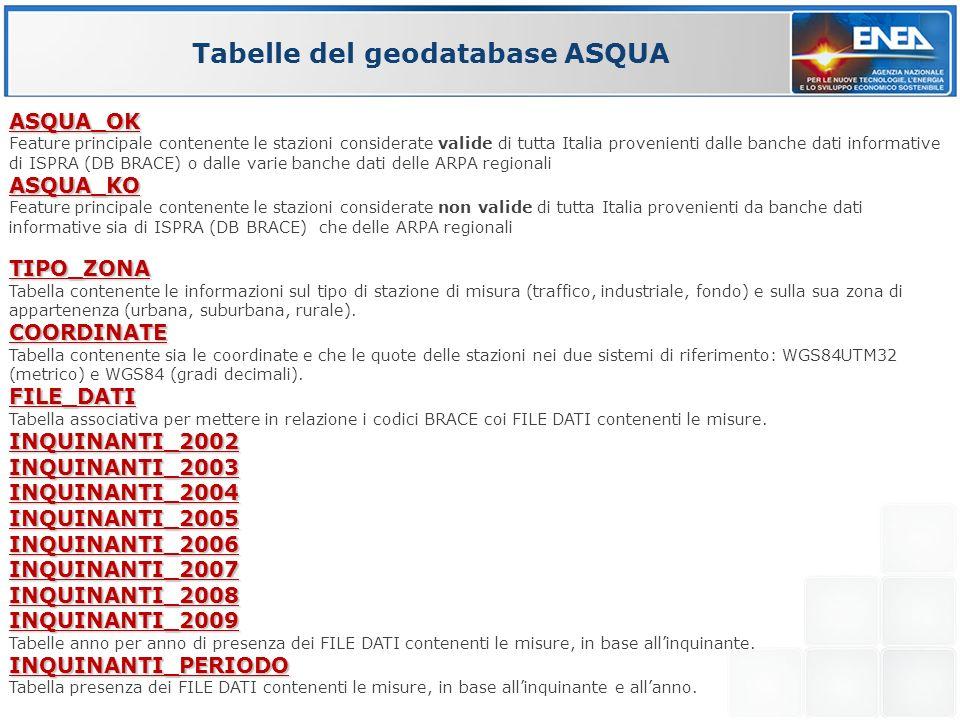 Tabelle del geodatabase ASQUA