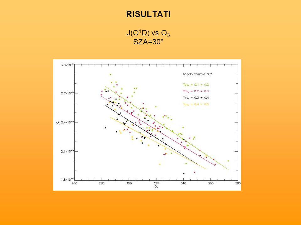 RISULTATI J(O1D) vs O3 SZA=30°