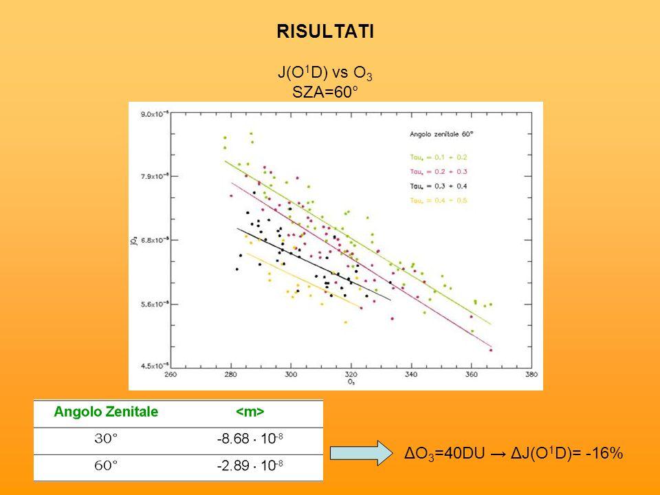 RISULTATI J(O1D) vs O3 SZA=60°
